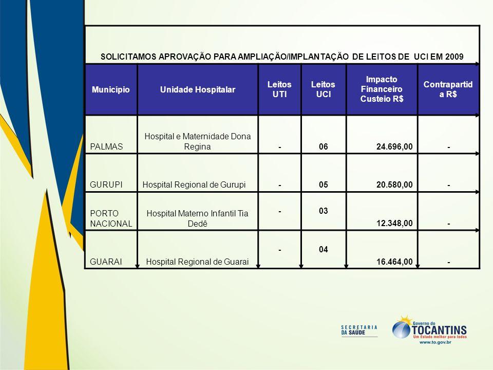 SOLICITAMOS APROVAÇÃO PARA AMPLIAÇÃO/IMPLANTAÇÃO DE LEITOS DE UCI EM 2009 MunicípioUnidade Hospitalar Leitos UTI Leitos UCI Impacto Financeiro Custeio