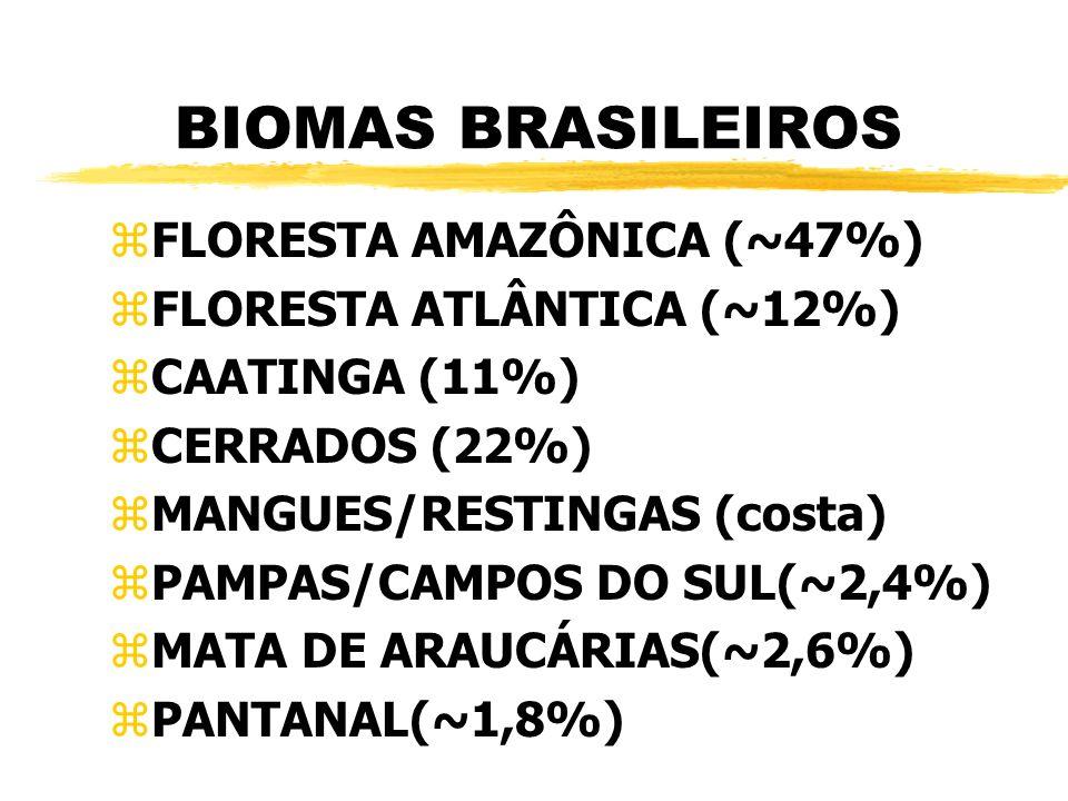 BIOMAS BRASILEIROS zFLORESTA AMAZÔNICA (~47%) zFLORESTA ATLÂNTICA (~12%) zCAATINGA (11%) zCERRADOS (22%) zMANGUES/RESTINGAS (costa) zPAMPAS/CAMPOS DO