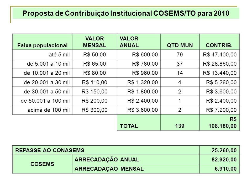 Proposta de Contribuição Institucional COSEMS/TO para 2010 Faixa populacional VALOR MENSAL VALOR ANUALQTD MUNCONTRIB. até 5 milR$ 50,00R$ 600,0079R$ 4