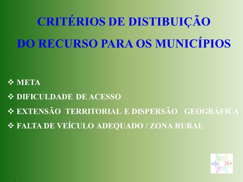 CRITÉRIOS DE DISTIBUIÇÃO DO RECURSO PARA OS MUNICÍPIOS META DIFICULDADE DE ACESSO EXTENSÃO TERRITORIAL E DISPERSÃO GEOGRÁFICA FALTA DE VEÍCULO ADEQUADO / ZONA RURAL I