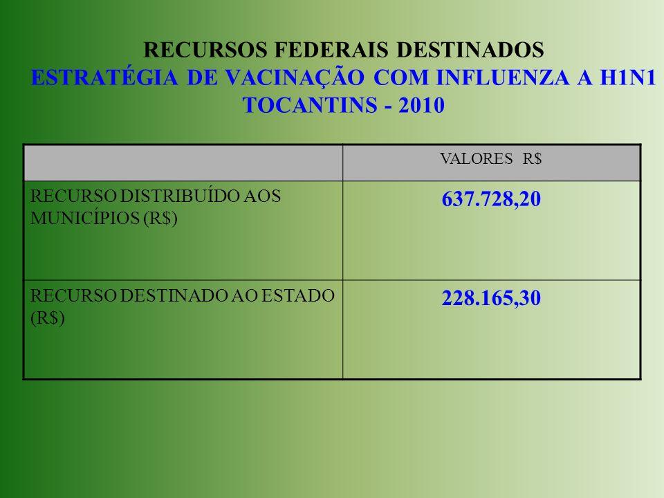RECURSOS FEDERAIS DESTINADOS ESTRATÉGIA DE VACINAÇÃO COM INFLUENZA A H1N1 TOCANTINS - 2010 VALORES R$ RECURSO DISTRIBUÍDO AOS MUNICÍPIOS (R$) 637.728,20 RECURSO DESTINADO AO ESTADO (R$) 228.165,30