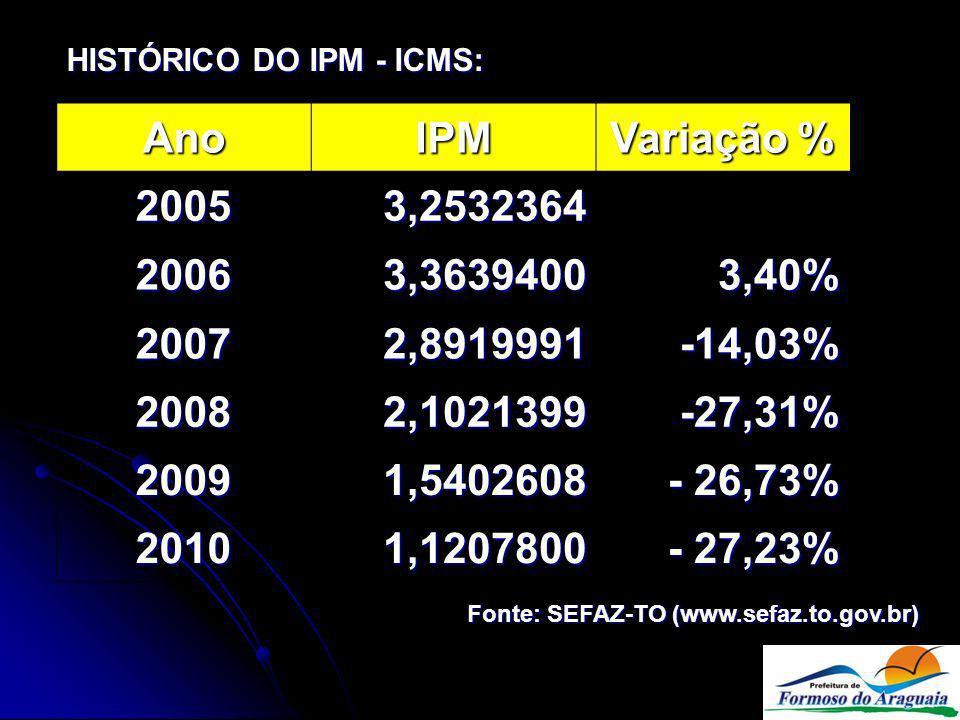 HISTÓRICO DO IPM - ICMS: AnoIPM Variação % 20053,2532364 20063,36394003,40% 20072,8919991-14,03% 20082,1021399-27,31% 20091,5402608 - 26,73% 20101,1207800 - 27,23% Fonte: SEFAZ-TO (www.sefaz.to.gov.br)