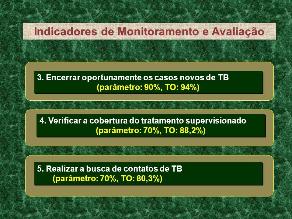 Indicadores de Monitoramento e Avaliação 4. Verificar a cobertura do tratamento supervisionado (parâmetro: 70%, TO: 88,2%) 4. Verificar a cobertura do