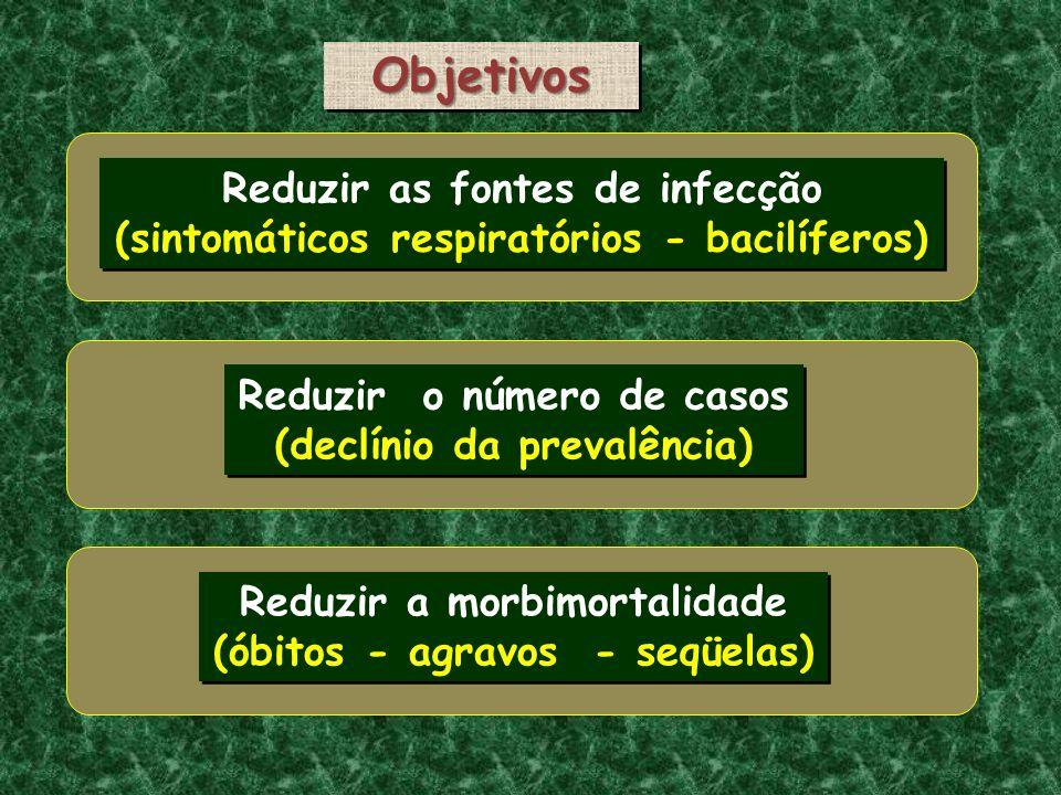 ObjetivosObjetivos Reduzir as fontes de infecção (sintomáticos respiratórios - bacilíferos) Reduzir as fontes de infecção (sintomáticos respiratórios