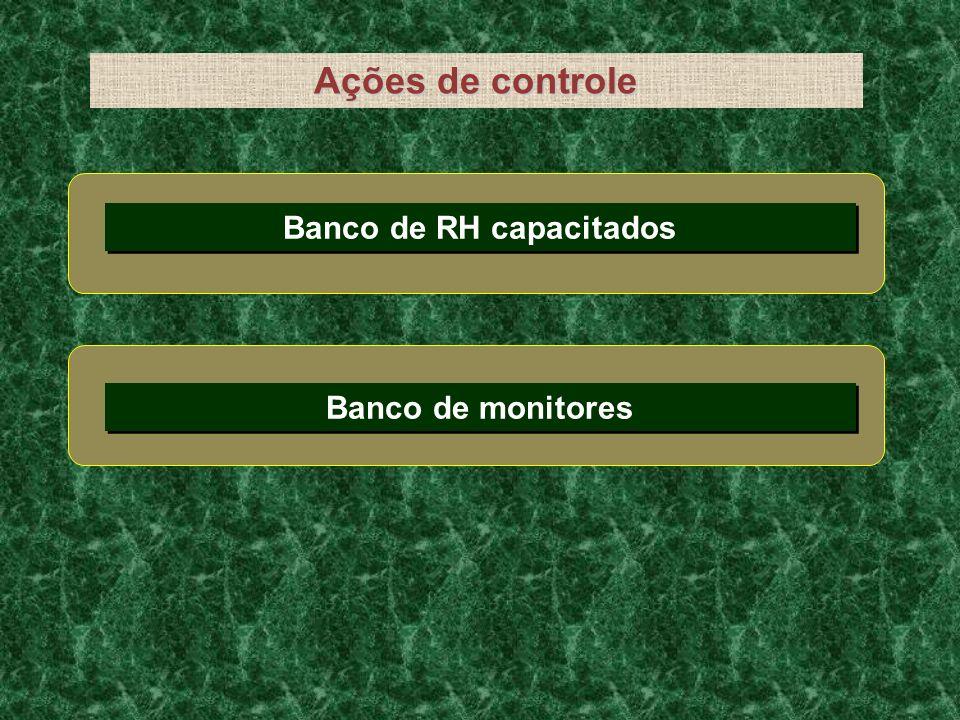 Ações de controle Banco de RH capacitados Banco de monitores
