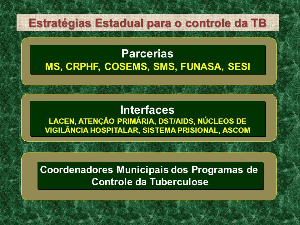 Estratégias Estadual para o controle da TB Parcerias MS, CRPHF, COSEMS, SMS, FUNASA, SESI Parcerias MS, CRPHF, COSEMS, SMS, FUNASA, SESI Interfaces LA