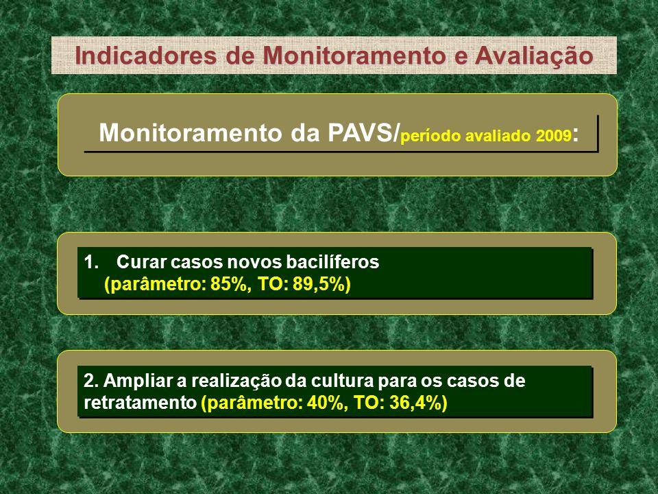 Indicadores de Monitoramento e Avaliação 2. Ampliar a realização da cultura para os casos de retratamento (parâmetro: 40%, TO: 36,4%) Monitoramento da