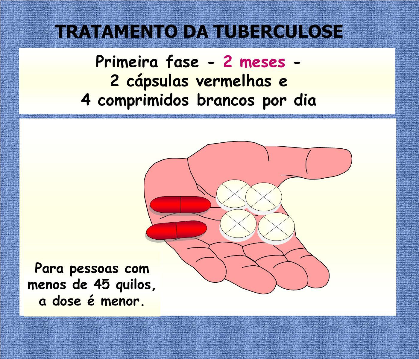 Primeira fase - 2 meses - 2 cápsulas vermelhas e 4 comprimidos brancos por dia Para pessoas com menos de 45 quilos, a dose é menor.