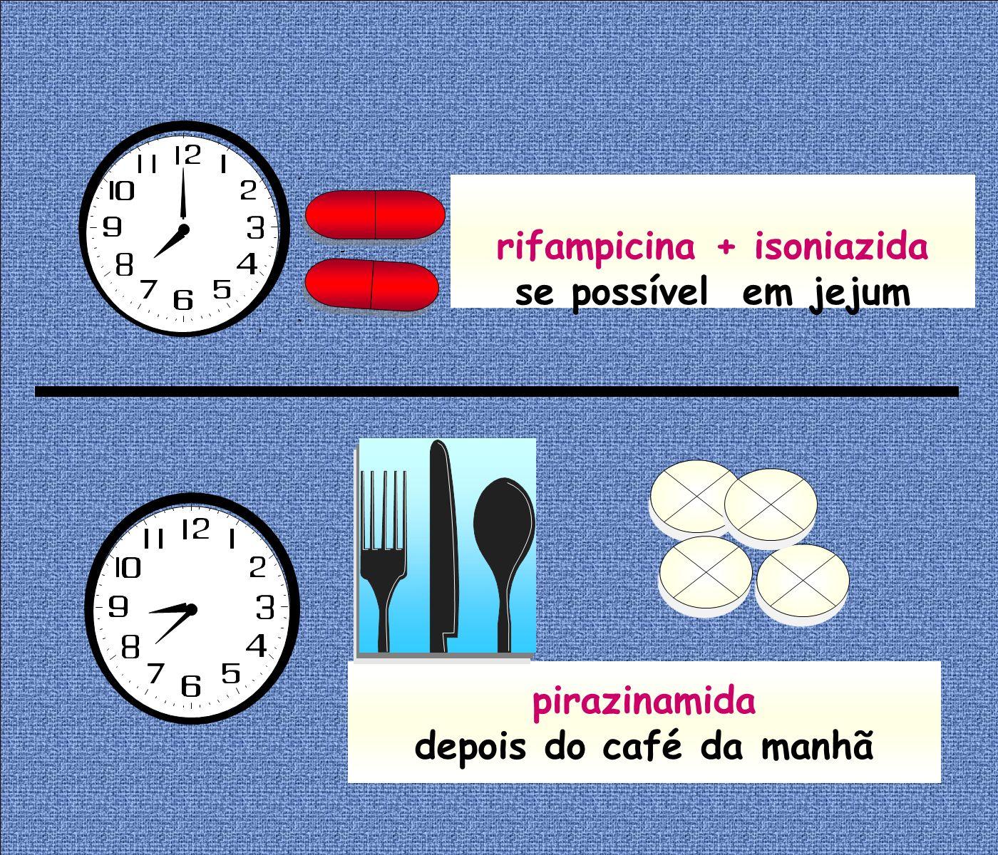 pirazinamida depois do café da manhã rifampicina + isoniazida se possível em jejum