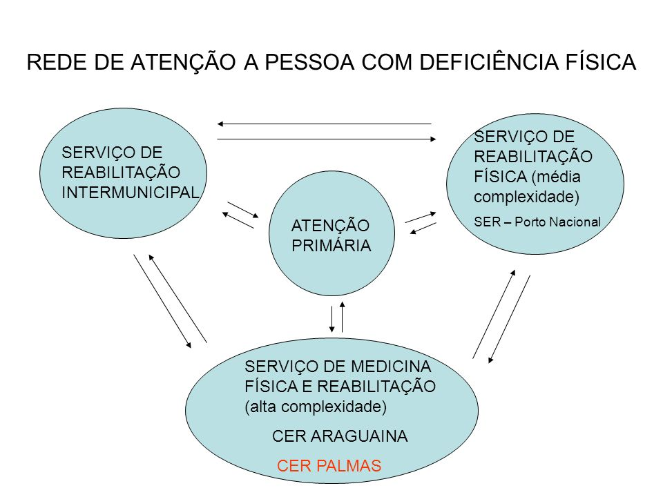 REDE DE ATENÇÃO A PESSOA COM DEFICIÊNCIA FÍSICA ATENÇÃO PRIMÁRIA SERVIÇO DE REABILITAÇÃO INTERMUNICIPAL SERVIÇO DE REABILITAÇÃO FÍSICA (média complexi