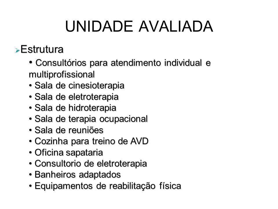 UNIDADE AVALIADA Estrutura Estrutura Consultórios para atendimento individual e multiprofissional Consultórios para atendimento individual e multiprof