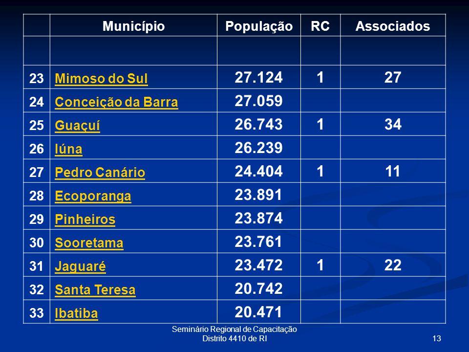 13 Seminário Regional de Capacitação Distrito 4410 de RI MunicípioPopulaçãoRCAssociados 23Mimoso do Sul 27.124127 24Conceição da Barra 27.059 25Guaçuí