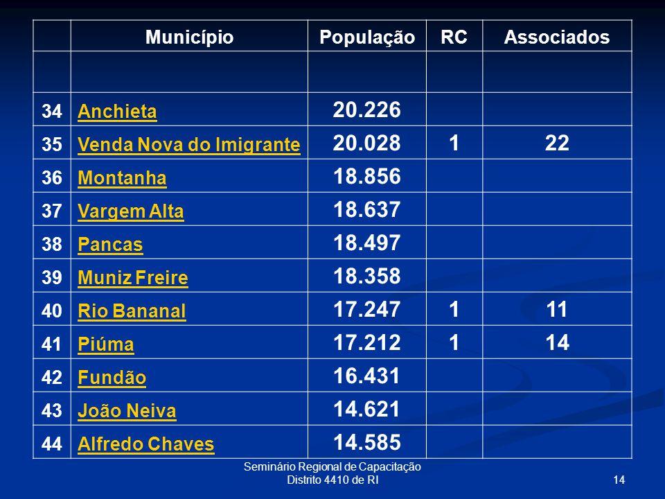 14 Seminário Regional de Capacitação Distrito 4410 de RI MunicípioPopulaçãoRCAssociados 34Anchieta 20.226 35Venda Nova do Imigrante 20.028122 36Montan