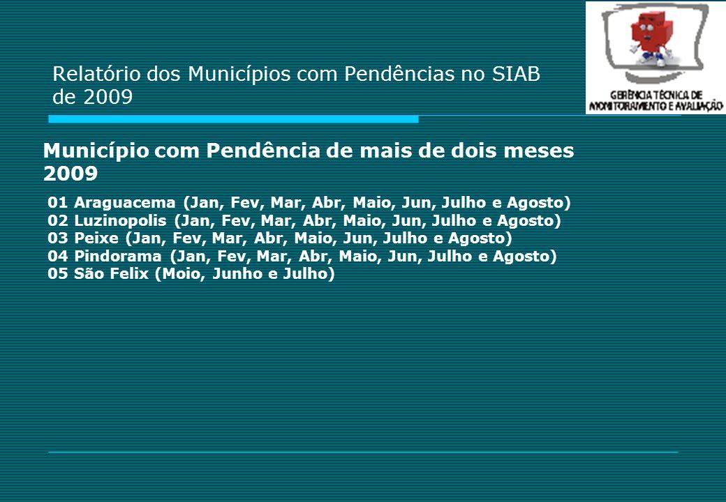 Relatório dos Municípios com Pendências no SIAB de 2009 01 Araguacema (Jan, Fev, Mar, Abr, Maio, Jun, Julho e Agosto) 02 Luzinopolis (Jan, Fev, Mar, A