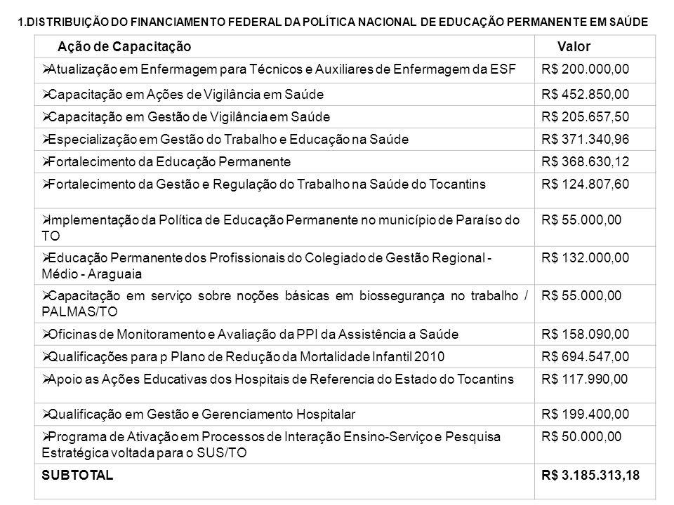 1.DISTRIBUIÇÃO DO FINANCIAMENTO FEDERAL DA POLÍTICA NACIONAL DE EDUCAÇÃO PERMANENTE EM SAÚDE Ação de Capacitação Valor Atualização em Enfermagem para