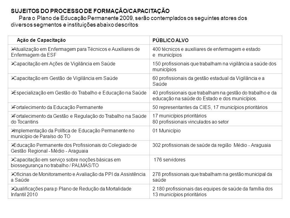 SUJEITOS DO PROCESSO DE FORMAÇÃO/CAPACITAÇÃO Para o Plano de Educação Permanente 2009, serão contemplados os seguintes atores dos diversos segmentos e