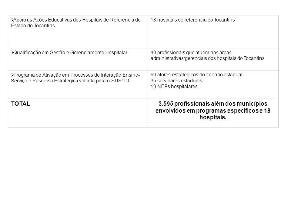 Apoio as Ações Educativas dos Hospitais de Referencia do Estado do Tocantins 18 hospitais de referencia do Tocantins Qualificação em Gestão e Gerencia