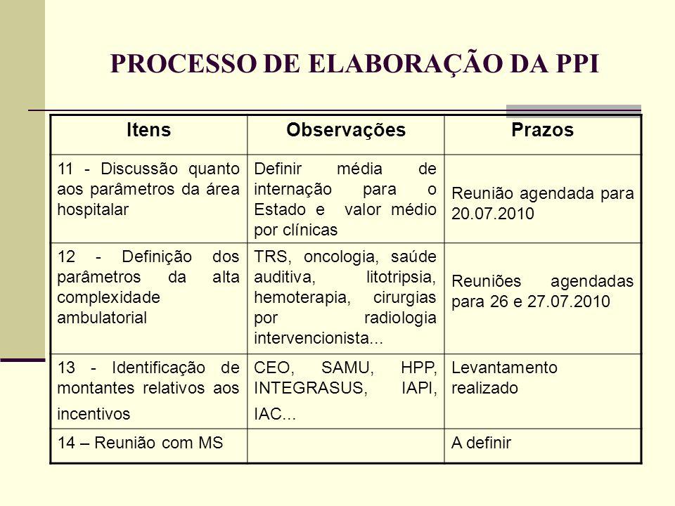 PROCESSO DE ELABORAÇÃO DA PPI ItensObservaçõesPrazos 11 - Discussão quanto aos parâmetros da área hospitalar Definir média de internação para o Estado