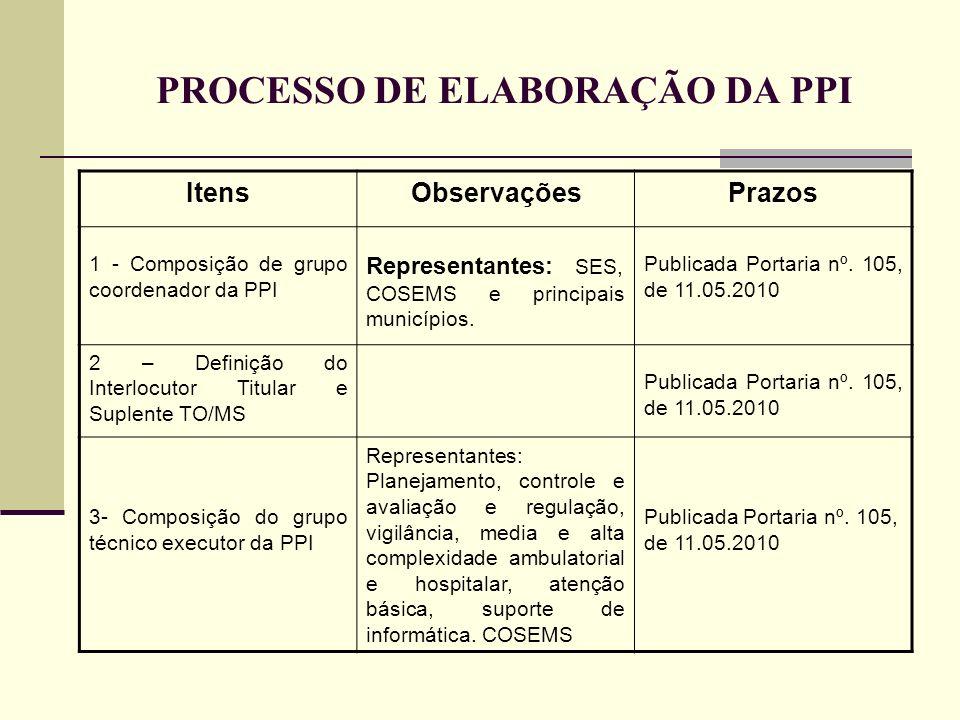 PROCESSO DE ELABORAÇÃO DA PPI ItensObservaçõesPrazos 1 - Composição de grupo coordenador da PPI Representantes: SES, COSEMS e principais municípios. P
