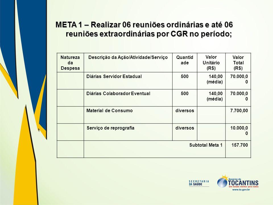 META 2 – Garantir a participação dos representantes do COSEMS nas reuniões de Câmara Técnica dos Colegiados Regionais e em 04 reuniões da CIB/TO; Natureza da Despesa Descrição da Ação/Atividade/Serviço QuantidadeValor Unitário (R$) Valor Total (R$) Diárias Servidor Estadual42235,5010.000,00 Diárias Colaborador Eventual42235,5010.000,00 Subtotal Meta 220.000,00