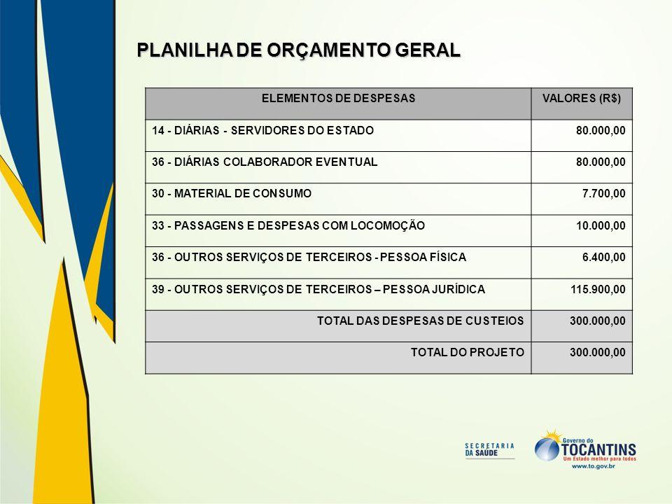 PLANILHA DE ORÇAMENTO GERAL ELEMENTOS DE DESPESASVALORES (R$) 14 - DIÁRIAS - SERVIDORES DO ESTADO80.000,00 36 - DIÁRIAS COLABORADOR EVENTUAL80.000,00
