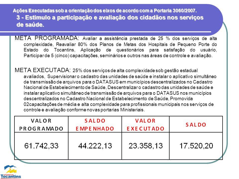 Ações Executadas sob a orientação dos eixos de acordo com a Portaria 3060/2007. META PROGRAMADA: Avaliar a assistência prestada de 25 % dos serviços d