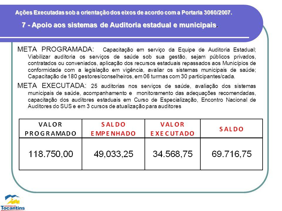 Ações Executadas sob a orientação dos eixos de acordo com a Portaria 3060/2007. META PROGRAMADA: Capacitação em serviço da Equipe de Auditoria Estadua