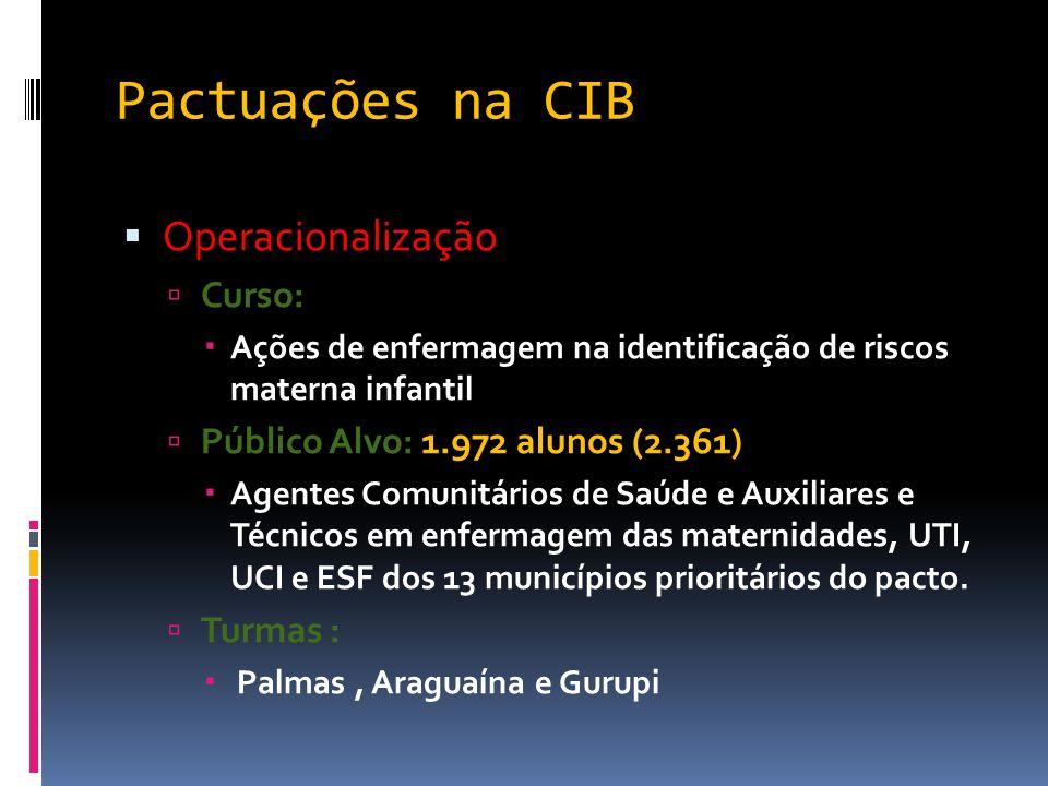 Pactuações na CIB Operacionalização Curso: Ações de enfermagem na identificação de riscos materna infantil Público Alvo: 1.972 alunos (2.361) Agentes