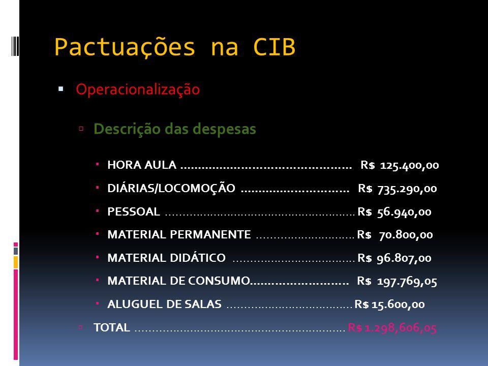 Pactuações na CIB Operacionalização Descrição das despesas HORA AULA............................................... R$ 125.400,00 DIÁRIAS/LOCOMOÇÃO...