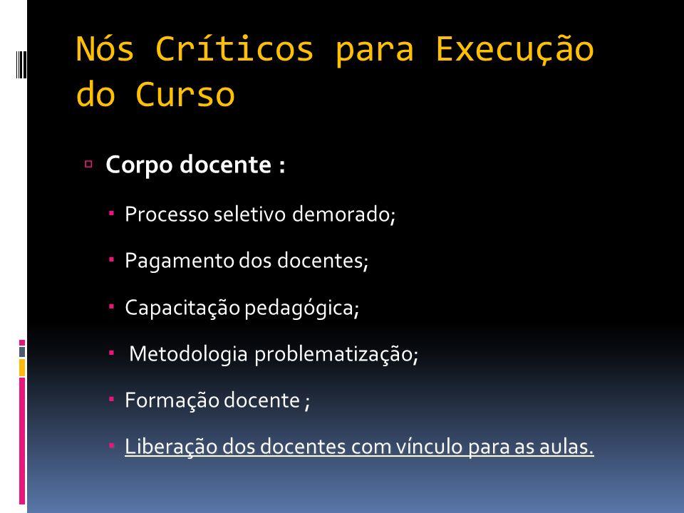 Nós Críticos para Execução do Curso Corpo docente : Processo seletivo demorado; Pagamento dos docentes; Capacitação pedagógica; Metodologia problemati