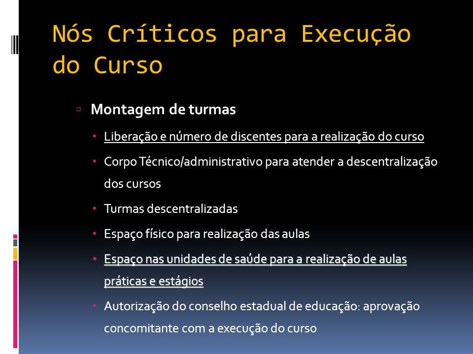 Nós Críticos para Execução do Curso Montagem de turmas Liberação e número de discentes para a realização do curso Corpo Técnico/administrativo para at