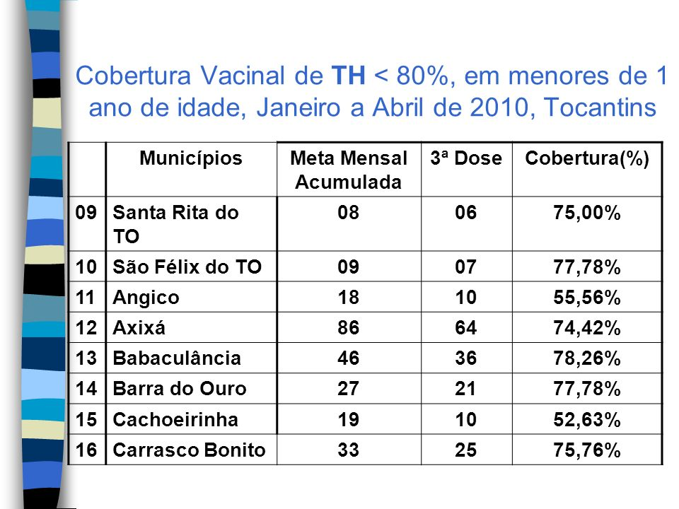 Cobertura Vacinal de TH < 80%, em menores de 1 ano de idade, Janeiro a Abril de 2010, Tocantins MunicípiosMeta Mensal Acumulada 3ª DoseCobertura(%) 09Santa Rita do TO 080675,00% 10São Félix do TO090777,78% 11Angico181055,56% 12Axixá866474,42% 13Babaculância463678,26% 14Barra do Ouro272177,78% 15Cachoeirinha191052,63% 16Carrasco Bonito332575,76%
