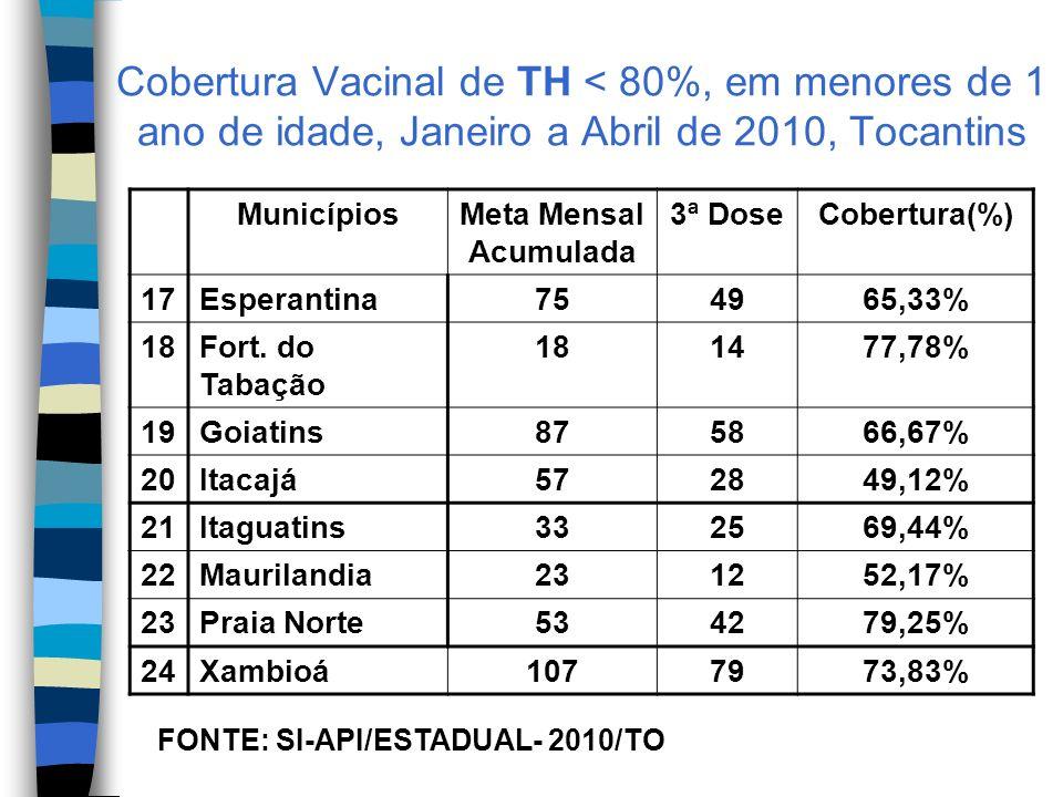 Cobertura Vacinal de TH < 80%, em menores de 1 ano de idade, Janeiro a Abril de 2010, Tocantins MunicípiosMeta Mensal Acumulada 3ª DoseCobertura(%) 17Esperantina754965,33% 18Fort.