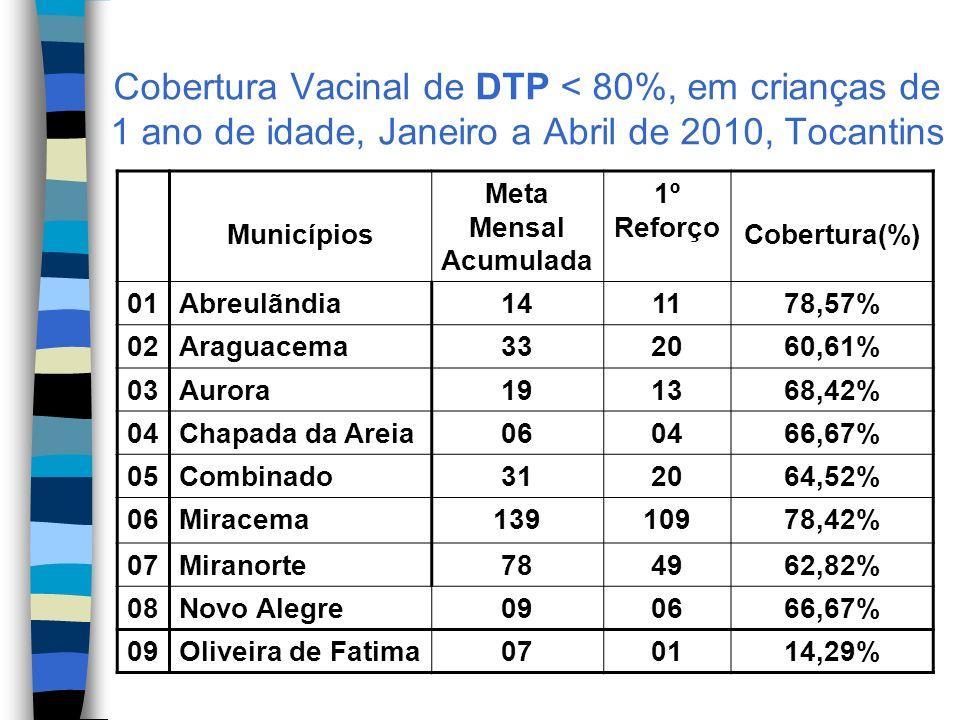 Cobertura Vacinal de DTP < 80%, em crianças de 1 ano de idade, Janeiro a Abril de 2010, Tocantins Municípios Meta Mensal Acumulada 1º Reforço Cobertura(%) 01Abreulãndia141178,57% 02Araguacema332060,61% 03Aurora191368,42% 04Chapada da Areia060466,67% 05Combinado312064,52% 06Miracema13910978,42% 07Miranorte784962,82% 08Novo Alegre090666,67% 09Oliveira de Fatima070114,29%