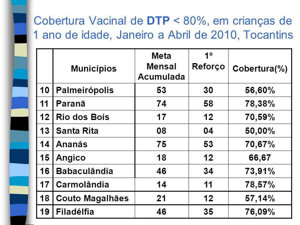 Cobertura Vacinal de DTP < 80%, em crianças de 1 ano de idade, Janeiro a Abril de 2010, Tocantins Municípios Meta Mensal Acumulada 1º Reforço Cobertura(%) 10Palmeirópolis533056,60% 11Paranã745878,38% 12Rio dos Bois171270,59% 13Santa Rita080450,00% 14Ananás755370,67% 15Angico181266,67 16Babaculândia463473,91% 17Carmolândia141178,57% 18Couto Magalhães211257,14% 19Filadélfia463576,09%