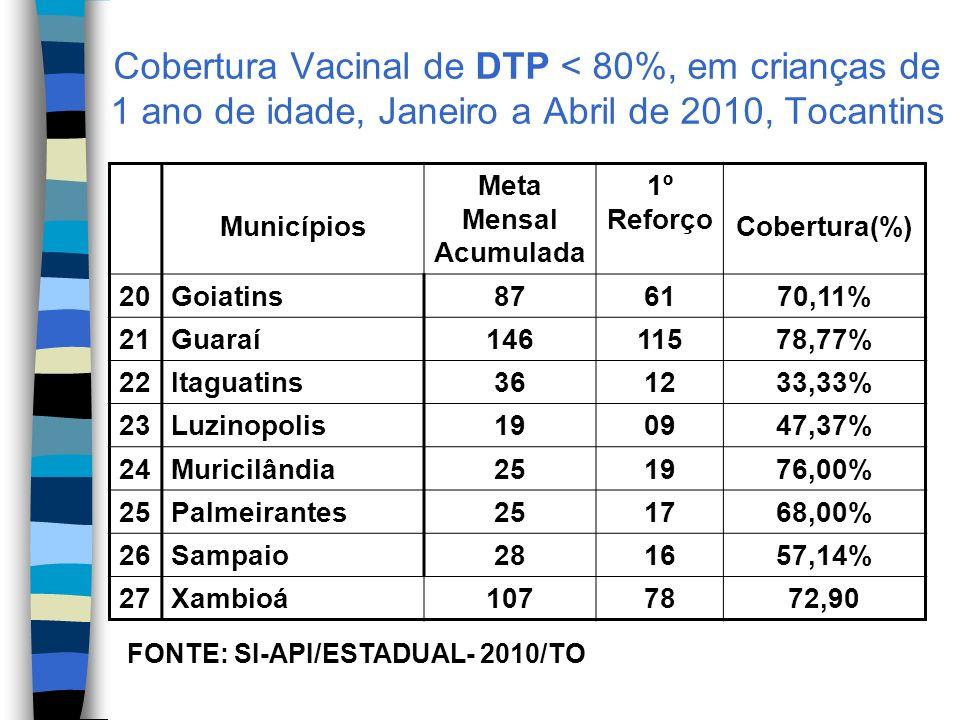 Cobertura Vacinal de DTP < 80%, em crianças de 1 ano de idade, Janeiro a Abril de 2010, Tocantins Municípios Meta Mensal Acumulada 1º Reforço Cobertura(%) 20Goiatins876170,11% 21Guaraí14611578,77% 22Itaguatins361233,33% 23Luzinopolis190947,37% 24Muricilândia251976,00% 25Palmeirantes251768,00% 26Sampaio281657,14% 27Xambioá1077872,90 FONTE: SI-API/ESTADUAL- 2010/TO