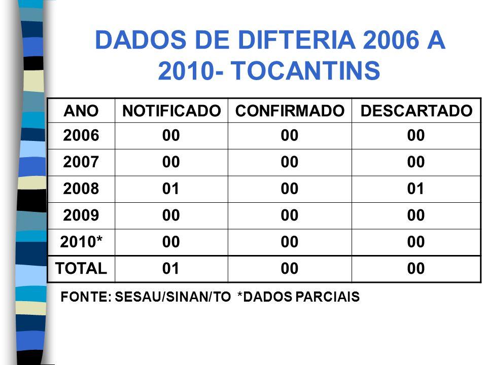 DADOS DE DIFTERIA 2006 A 2010- TOCANTINS ANONOTIFICADOCONFIRMADODESCARTADO 200600 200700 2008010001 200900 2010*00 TOTAL0100 FONTE: SESAU/SINAN/TO *DADOS PARCIAIS