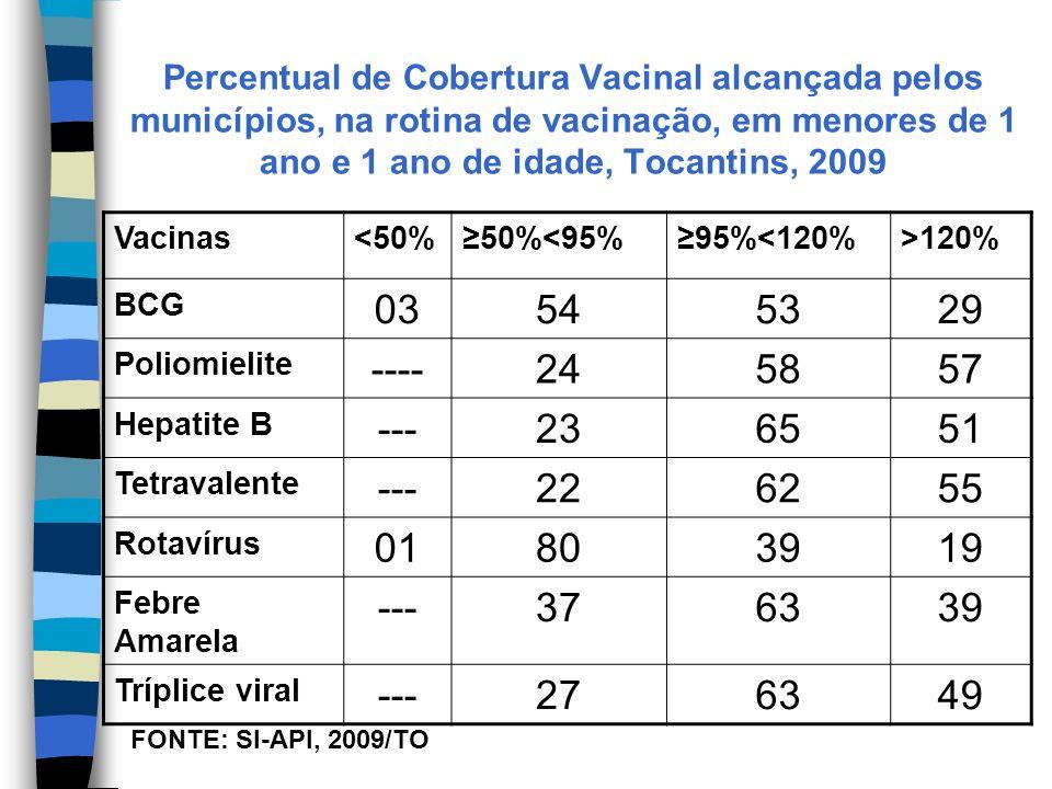 Percentual de Cobertura Vacinal alcançada pelos municípios, na rotina de vacinação, em menores de 1 ano e 1 ano de idade, Tocantins, 2009 Vacinas<50%50%<95%95%<120%>120% BCG 03545329 Poliomielite ----245857 Hepatite B ---236551 Tetravalente ---226255 Rotavírus 01803919 Febre Amarela ---376339 Tríplice viral ---276349 FONTE: SI-API, 2009/TO