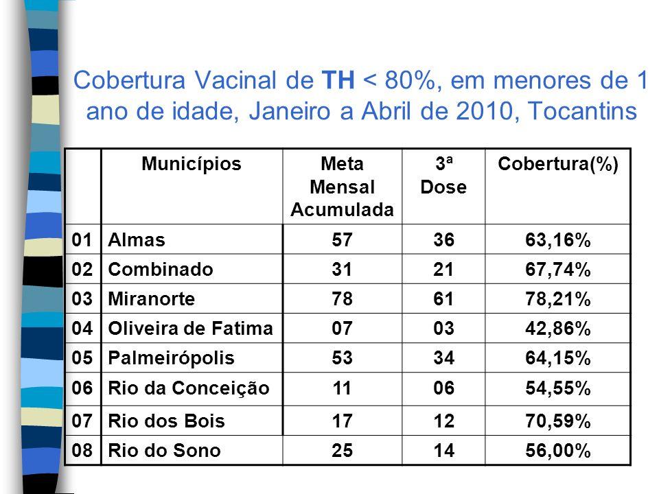 Cobertura Vacinal de TH < 80%, em menores de 1 ano de idade, Janeiro a Abril de 2010, Tocantins MunicípiosMeta Mensal Acumulada 3ª Dose Cobertura(%) 01Almas573663,16% 02Combinado312167,74% 03Miranorte786178,21% 04Oliveira de Fatima070342,86% 05Palmeirópolis533464,15% 06Rio da Conceição110654,55% 07Rio dos Bois171270,59% 08Rio do Sono251456,00%