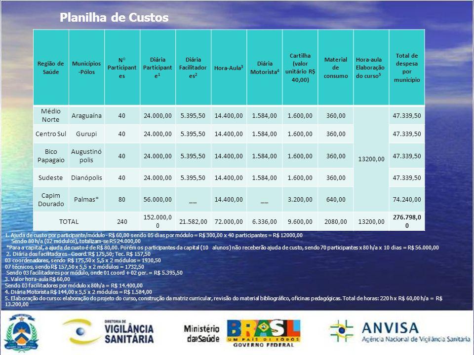 Planilha de Custos Região de Saúde Municípios -Pólos N° Participant es Diária Participant e 1 Diária Facilitador es 2 Hora-Aula 3 Diária Motorista 4 C
