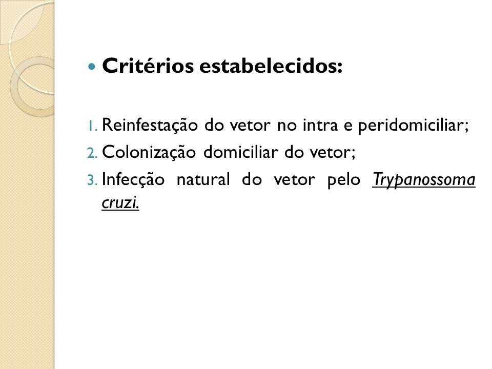 Critérios estabelecidos: 1. Reinfestação do vetor no intra e peridomiciliar; 2. Colonização domiciliar do vetor; 3. Infecção natural do vetor pelo Try