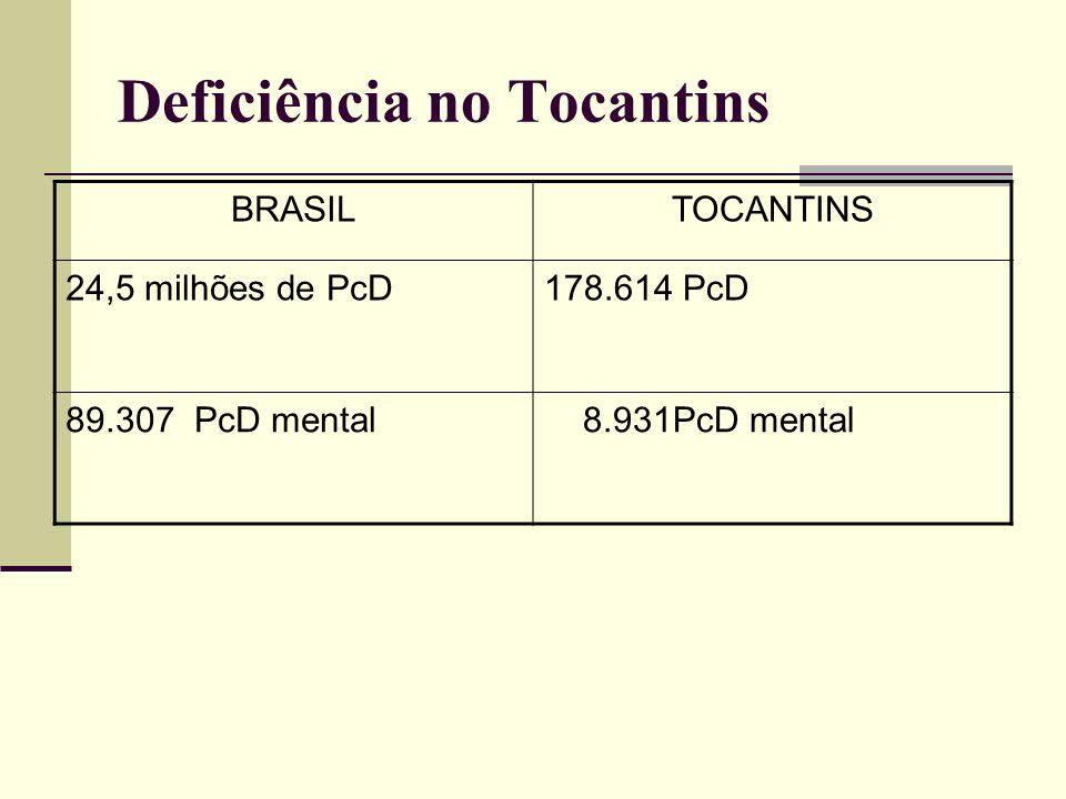 Deficiência no Tocantins BRASILTOCANTINS 24,5 milhões de PcD178.614 PcD 89.307 PcD mental 8.931PcD mental