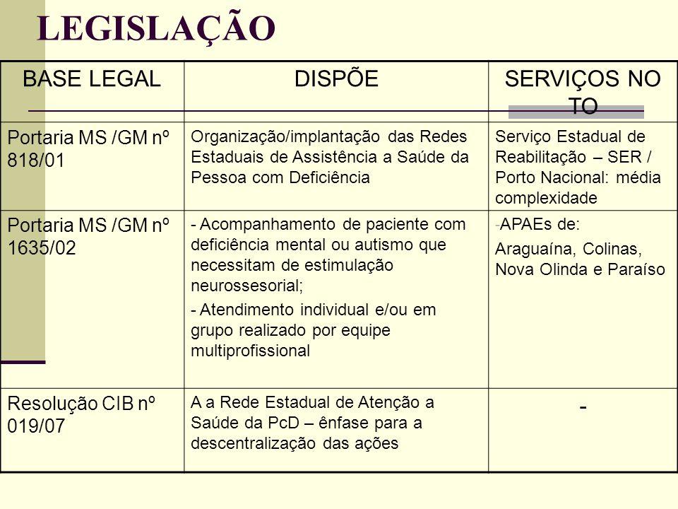 LEGISLAÇÃO BASE LEGALDISPÕESERVIÇOS NO TO Portaria MS /GM nº 818/01 Organização/implantação das Redes Estaduais de Assistência a Saúde da Pessoa com D