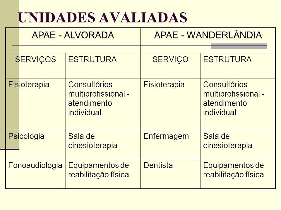 UNIDADES AVALIADAS APAE - ALVORADAAPAE - WANDERLÂNDIA SERVIÇOSESTRUTURASERVIÇOESTRUTURA FisioterapiaConsultórios multiprofissional - atendimento indiv