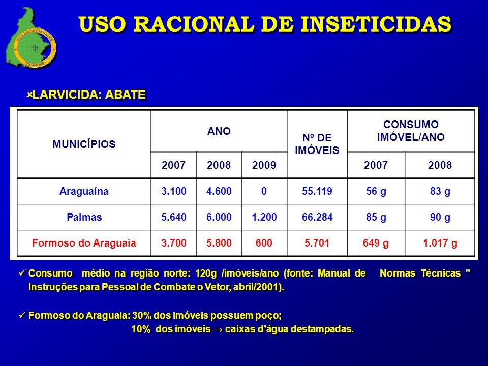 MUNICÍPIOS ANO Nº DE IMÓVEIS CONSUMO IMÓVEL/ANO 20072008200920072008 Araguaína3.1004.600055.11956 g83 g Palmas5.6406.0001.20066.28485 g90 g Formoso do