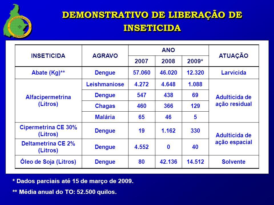DEMONSTRATIVO DE LIBERAÇÃO DE INSETICIDA INSETICIDAAGRAVO ANO ATUAÇÃO 200720082009* Abate (Kg)**Dengue57.06046.02012.320Larvicida Alfacipermetrina (Li