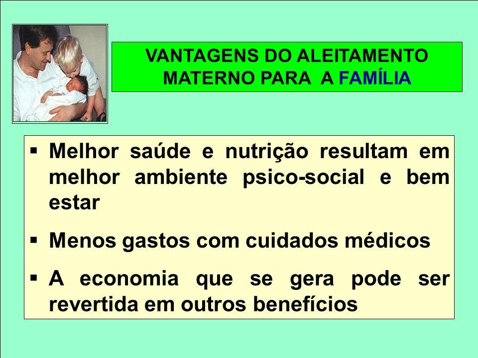 VANTAGENS DO ALEITAMENTO MATERNO PARA A FAMÍLIA Melhor saúde e nutrição resultam em melhor ambiente psico-social e bem estar Menos gastos com cuidados