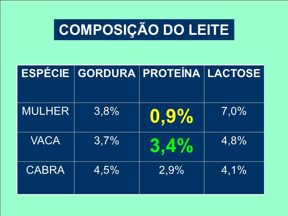 COMPOSIÇÃO DO LEITE 4,1%2,9%4,5%CABRA 4,8% 3,4% 3,7%VACA 7,0% 0,9% 3,8%MULHER LACTOSEPROTEÍNAGORDURAESPÉCIE
