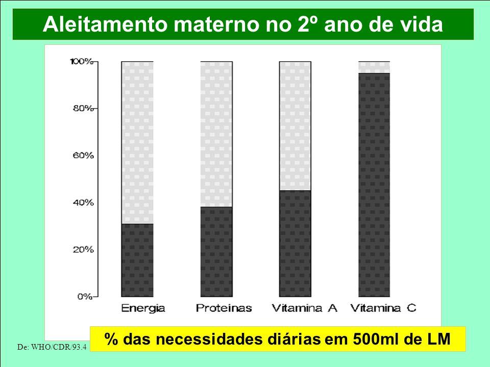 Aleitamento materno no 2º ano de vida % das necessidades diárias em 500ml de LM De: WHO/CDR/93.4