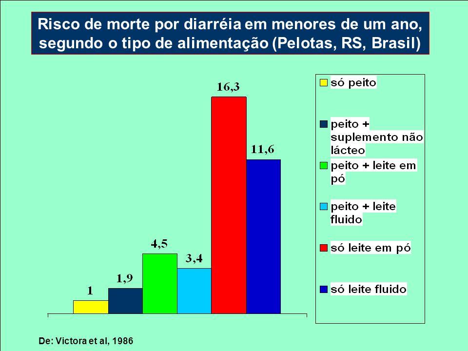 Risco de morte por diarréia em menores de um ano, segundo o tipo de alimentação (Pelotas, RS, Brasil) De: Victora et al, 1986